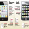 Tech patent face-off between Apple and Samsung